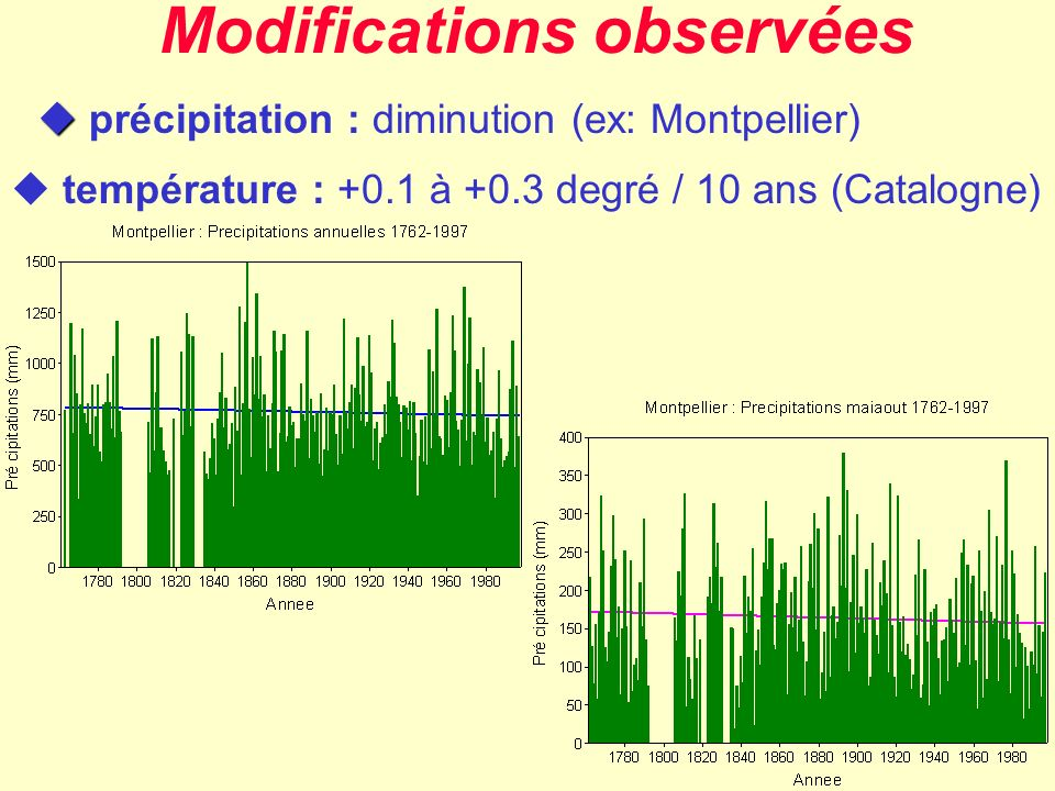 Modifications observées