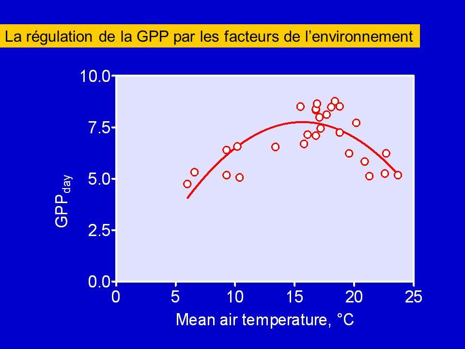 La régulation de la GPP par les facteurs de l'environnement