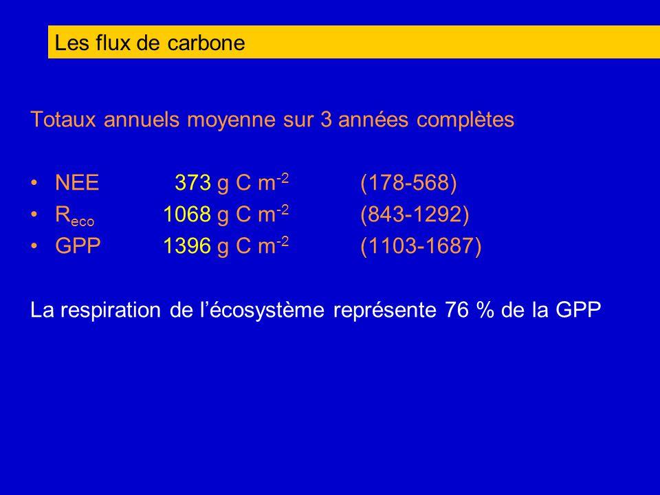 Les flux de carbone Totaux annuels moyenne sur 3 années complètes. NEE 373 g C m-2 (178-568) Reco 1068 g C m-2 (843-1292)