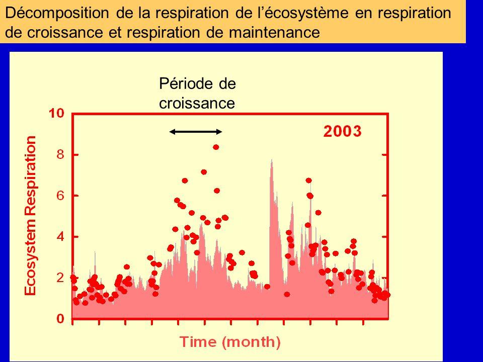 Décomposition de la respiration de l'écosystème en respiration de croissance et respiration de maintenance