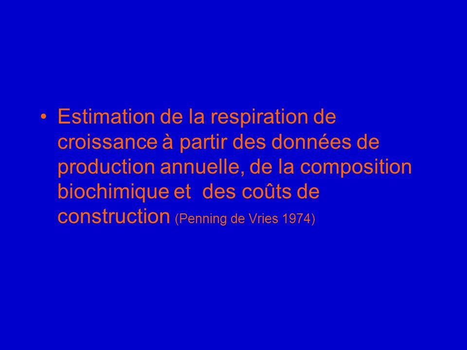 Estimation de la respiration de croissance à partir des données de production annuelle, de la composition biochimique et des coûts de construction (Penning de Vries 1974)