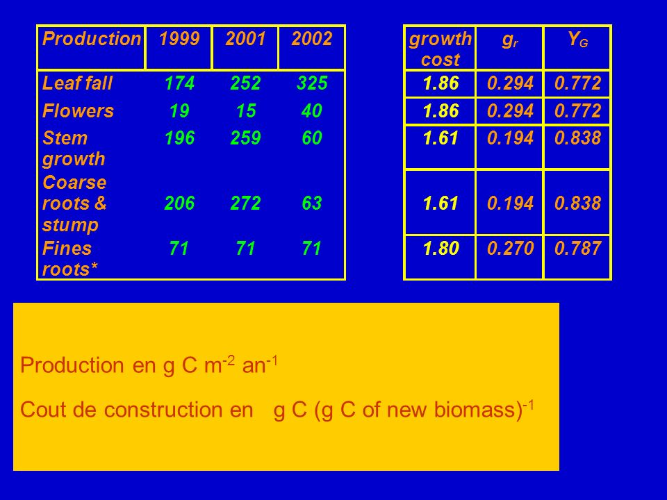 Cout de construction en g C (g C of new biomass)-1