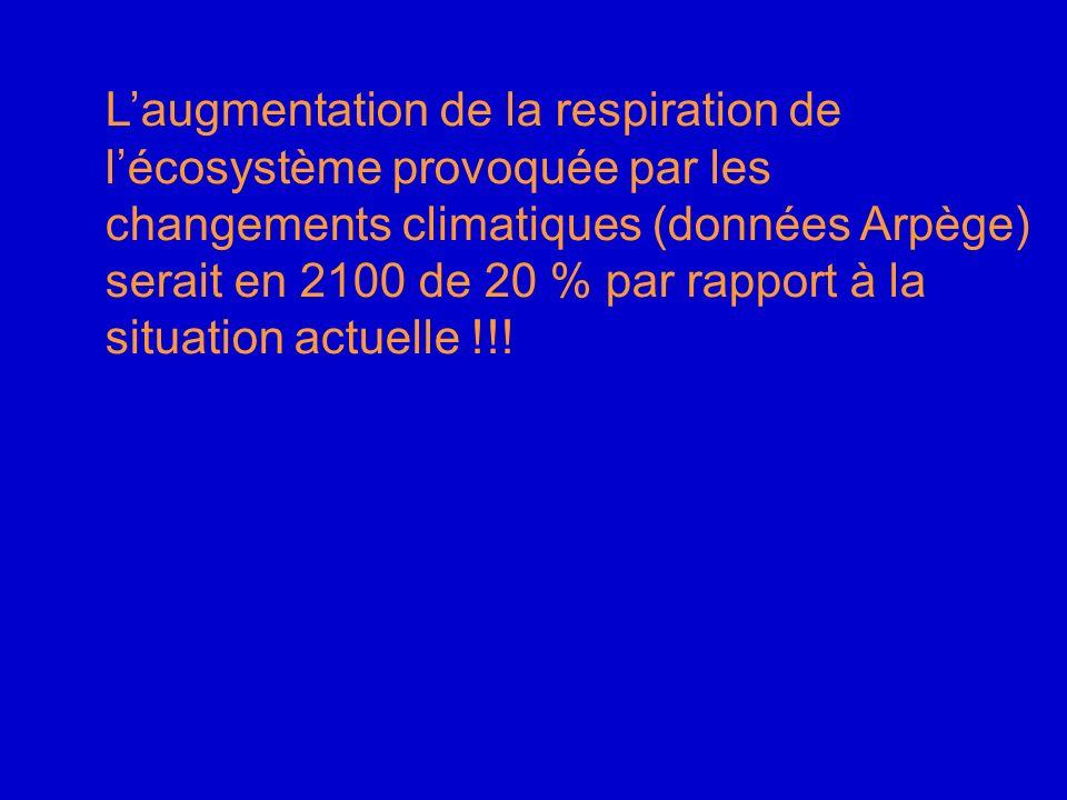 L'augmentation de la respiration de l'écosystème provoquée par les changements climatiques (données Arpège) serait en 2100 de 20 % par rapport à la situation actuelle !!!
