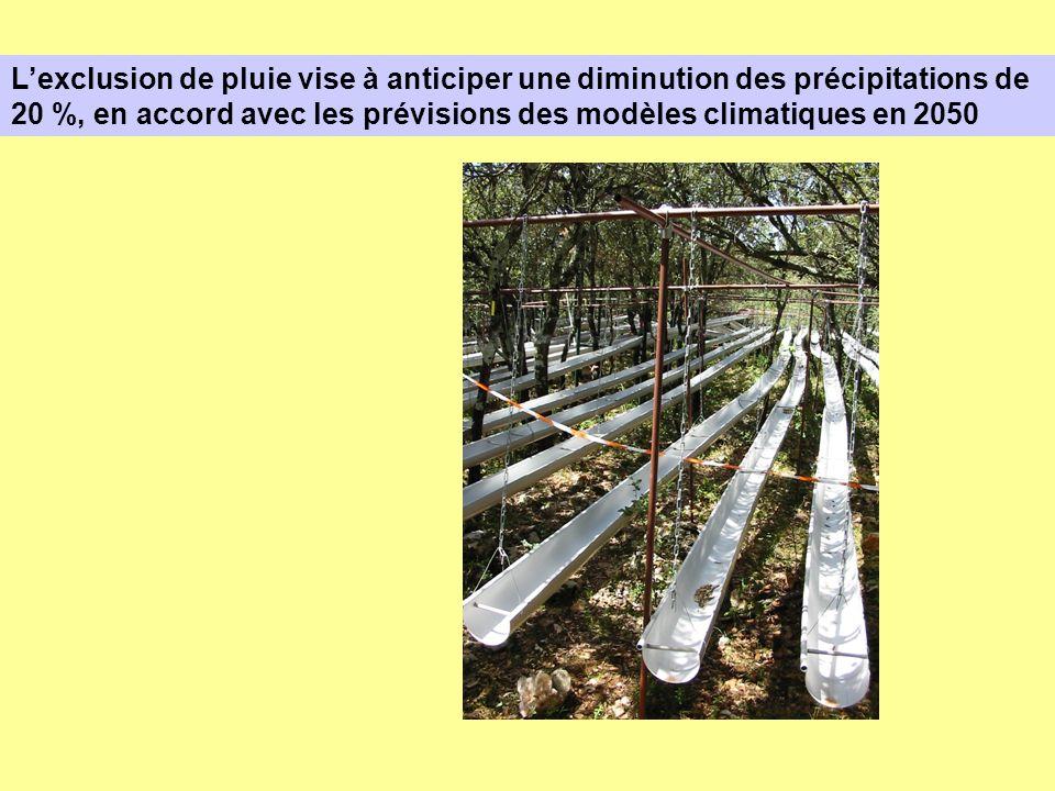 L'exclusion de pluie vise à anticiper une diminution des précipitations de 20 %, en accord avec les prévisions des modèles climatiques en 2050