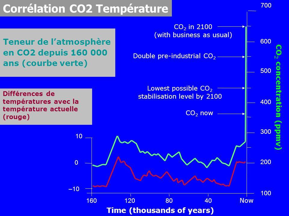 Teneur de l'atmosphère en CO2 depuis 160 000 ans (courbe verte)