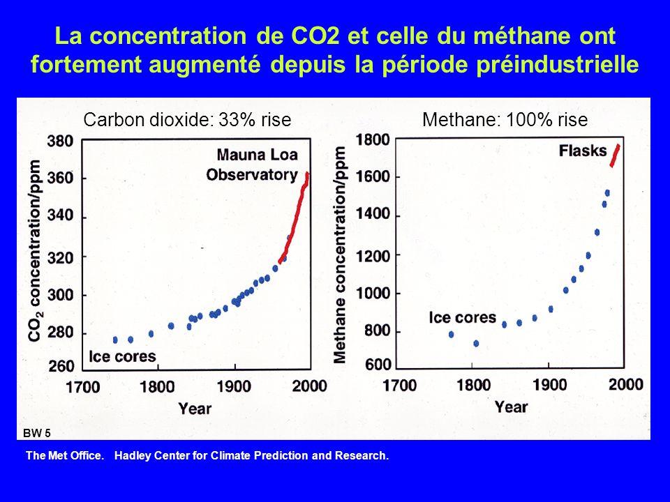 La concentration de CO2 et celle du méthane ont fortement augmenté depuis la période préindustrielle