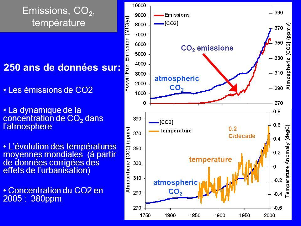 Emissions, CO2, température