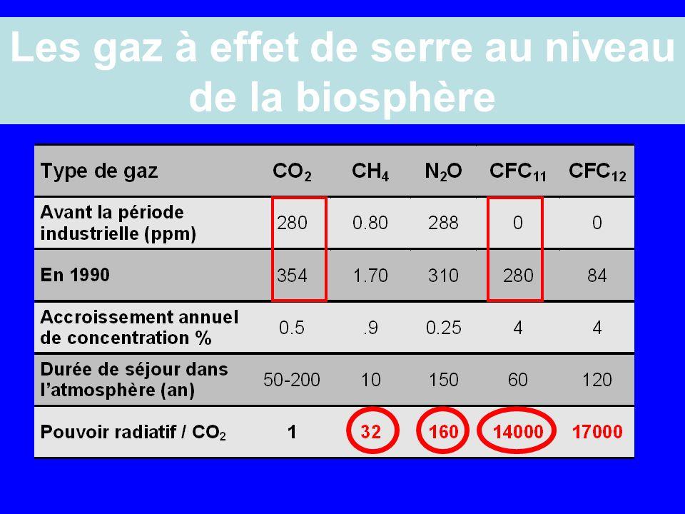 Les gaz à effet de serre au niveau de la biosphère