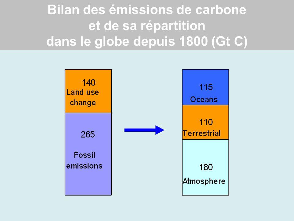 Bilan des émissions de carbone et de sa répartition dans le globe depuis 1800 (Gt C)