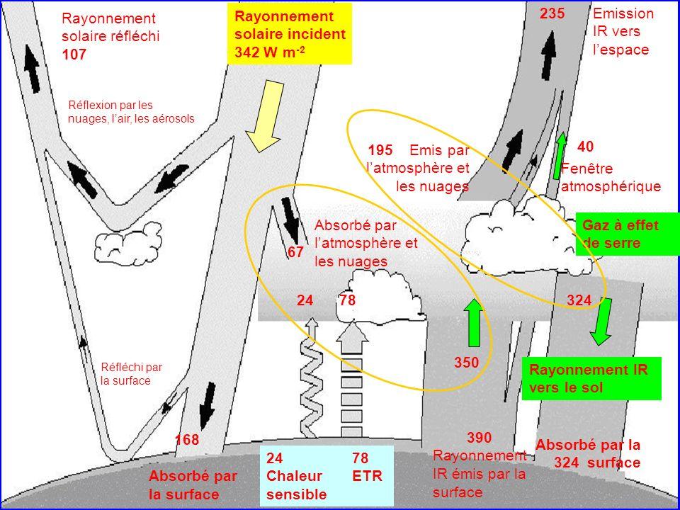 Emission IR vers l'espace 235 Rayonnement solaire réfléchi 107