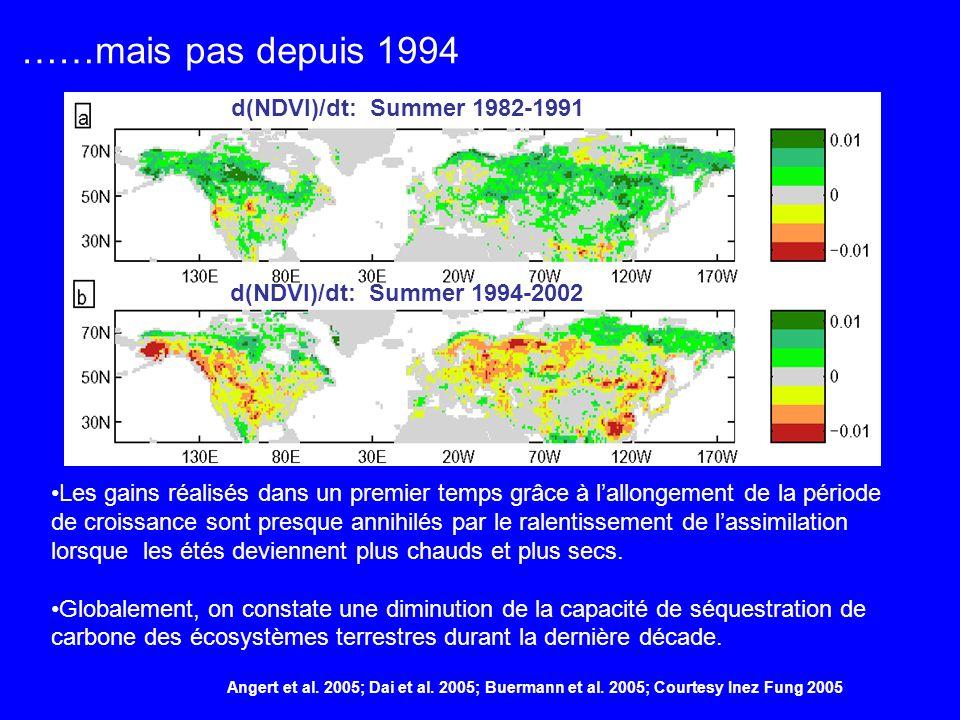 ……mais pas depuis 1994 d(NDVI)/dt: Summer 1982-1991