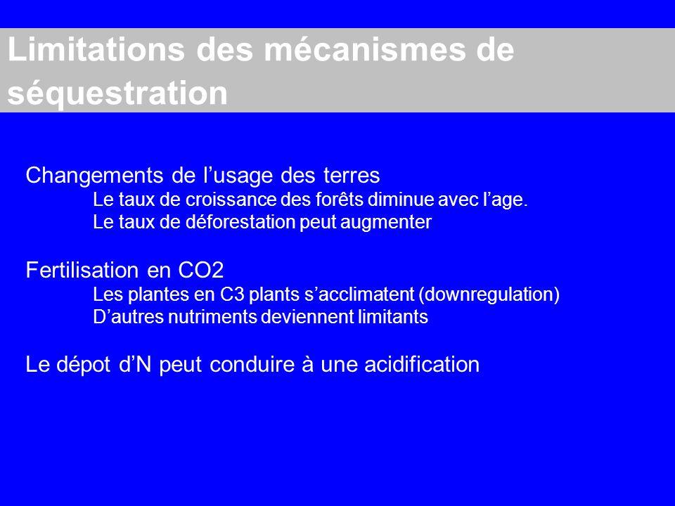 Limitations des mécanismes de séquestration