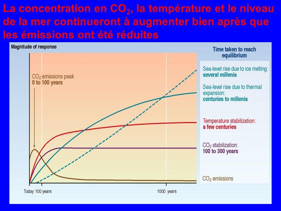 La concentration en CO2, la température et le niveau de la mer continueront à augmenter bien après que les émissions ont été réduites