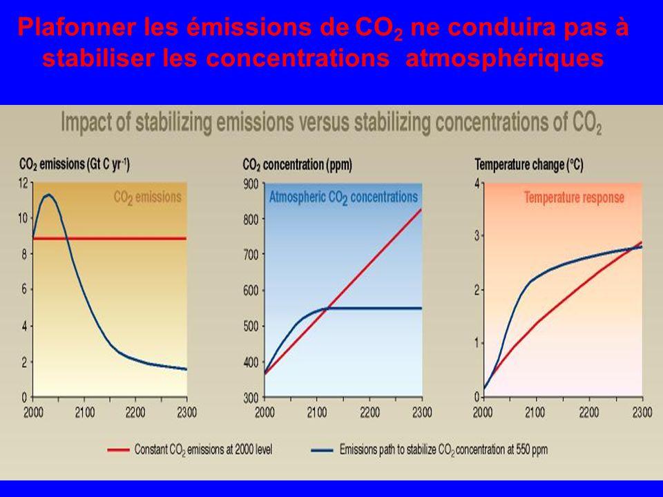 Plafonner les émissions de CO2 ne conduira pas à stabiliser les concentrations atmosphériques