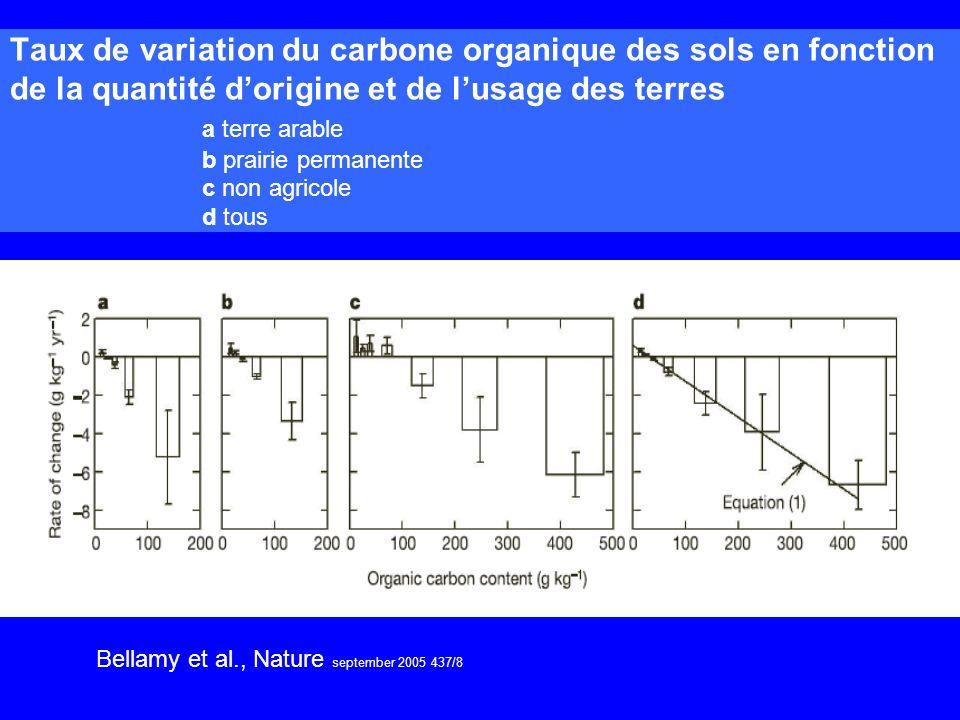 Taux de variation du carbone organique des sols en fonction de la quantité d'origine et de l'usage des terres a terre arable b prairie permanente c non agricole d tous