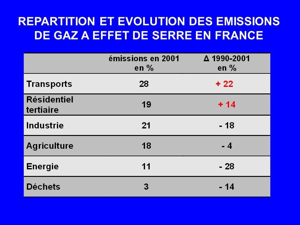 REPARTITION ET EVOLUTION DES EMISSIONS DE GAZ A EFFET DE SERRE EN FRANCE