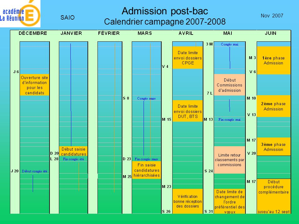 Admission post-bac Calendrier campagne 2007-2008