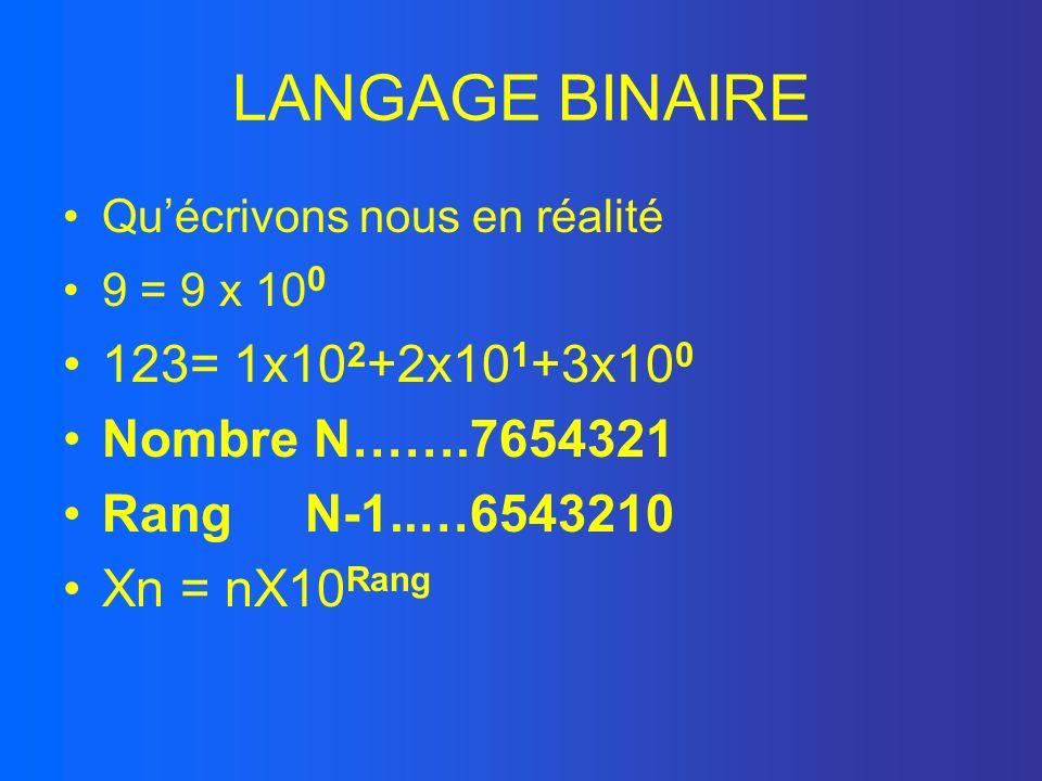 LANGAGE BINAIRE 123= 1x102+2x101+3x100 Nombre N…….7654321