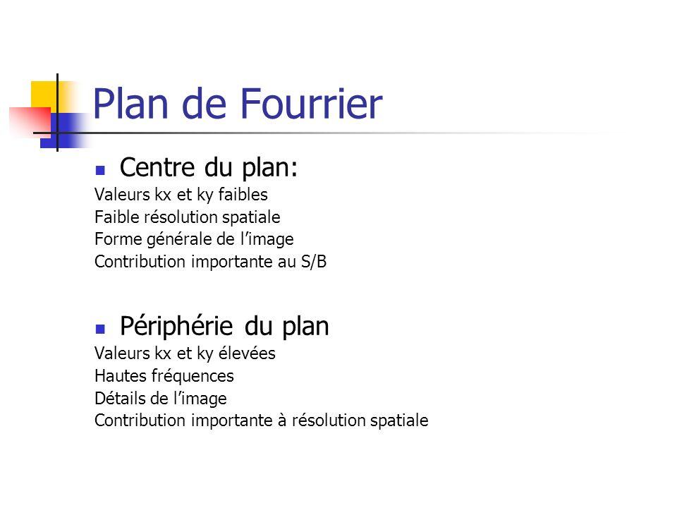 Plan de Fourrier Centre du plan: Périphérie du plan