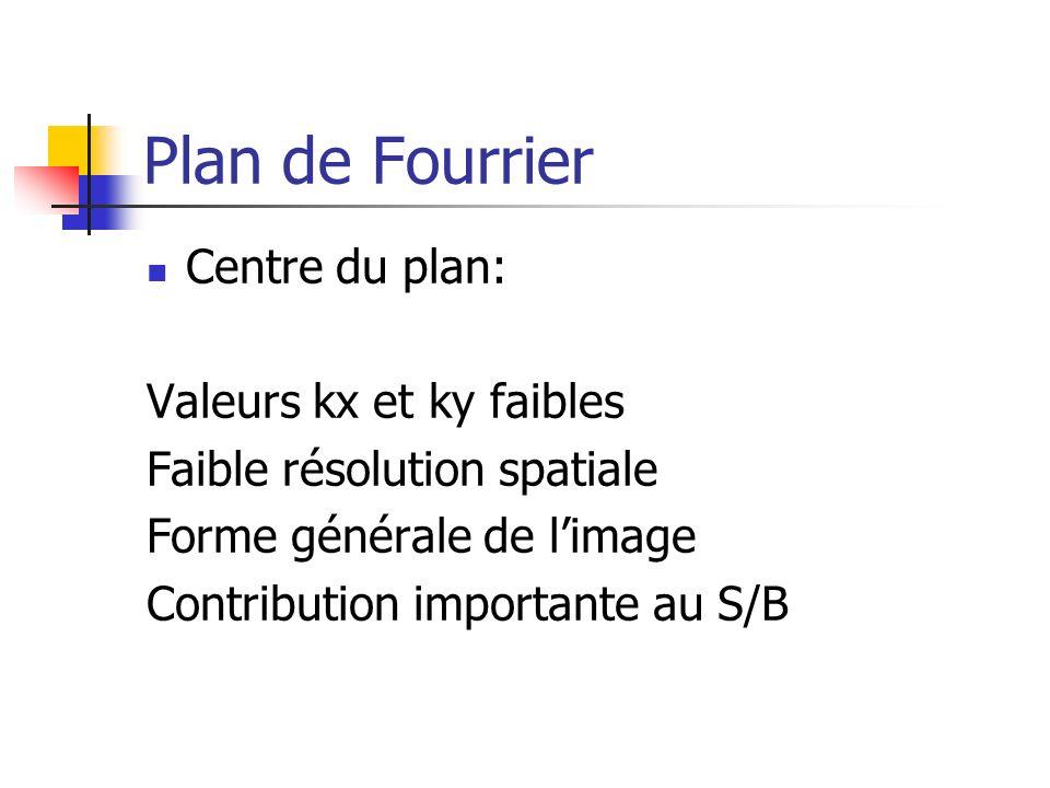 Plan de Fourrier Centre du plan: Valeurs kx et ky faibles