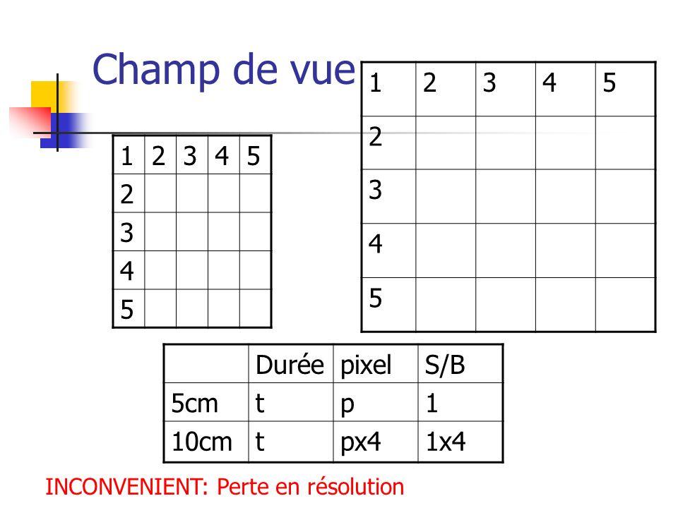 Champ de vue 1 2 3 4 5 1 2 3 4 5 Durée pixel S/B 5cm t p 1 10cm px4