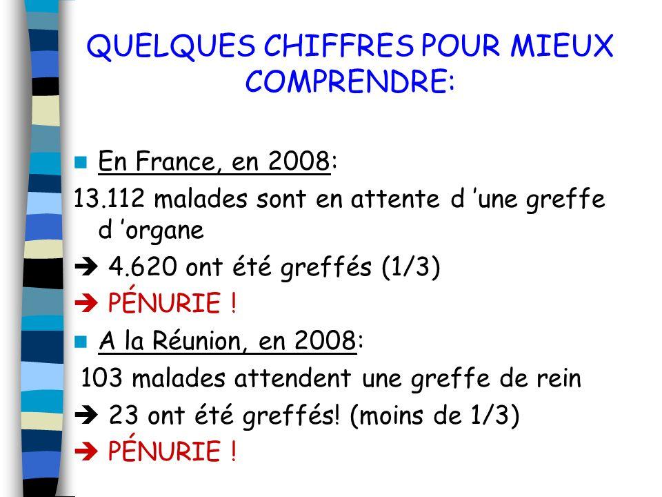 QUELQUES CHIFFRES POUR MIEUX COMPRENDRE: