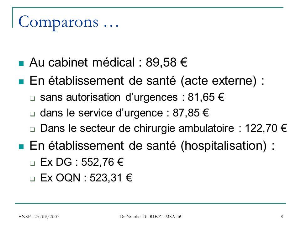 Comparons … Au cabinet médical : 89,58 €