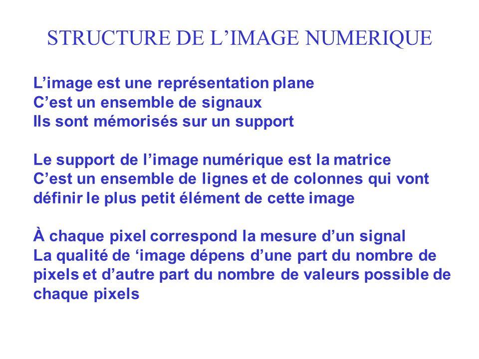 STRUCTURE DE L'IMAGE NUMERIQUE