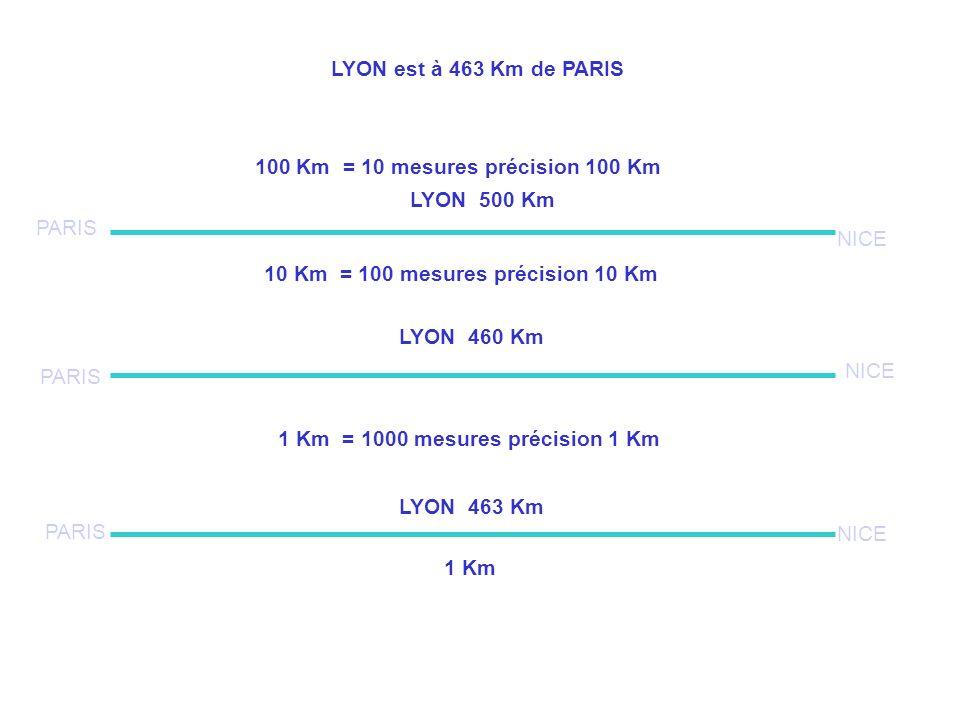 LYON est à 463 Km de PARIS 100 Km = 10 mesures précision 100 Km. LYON 500 Km. PARIS. NICE. 10 Km = 100 mesures précision 10 Km.