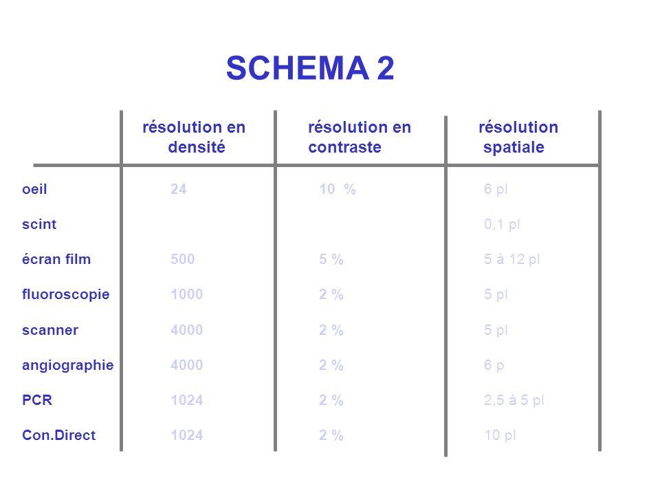SCHEMA 2 résolution en densité résolution en contraste résolution