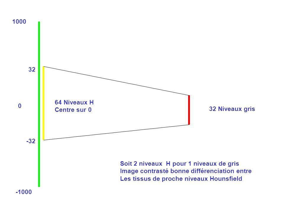 1000 32. 64 Niveaux H. Centre sur 0. 32 Niveaux gris. -32. Soit 2 niveaux H pour 1 niveaux de gris.