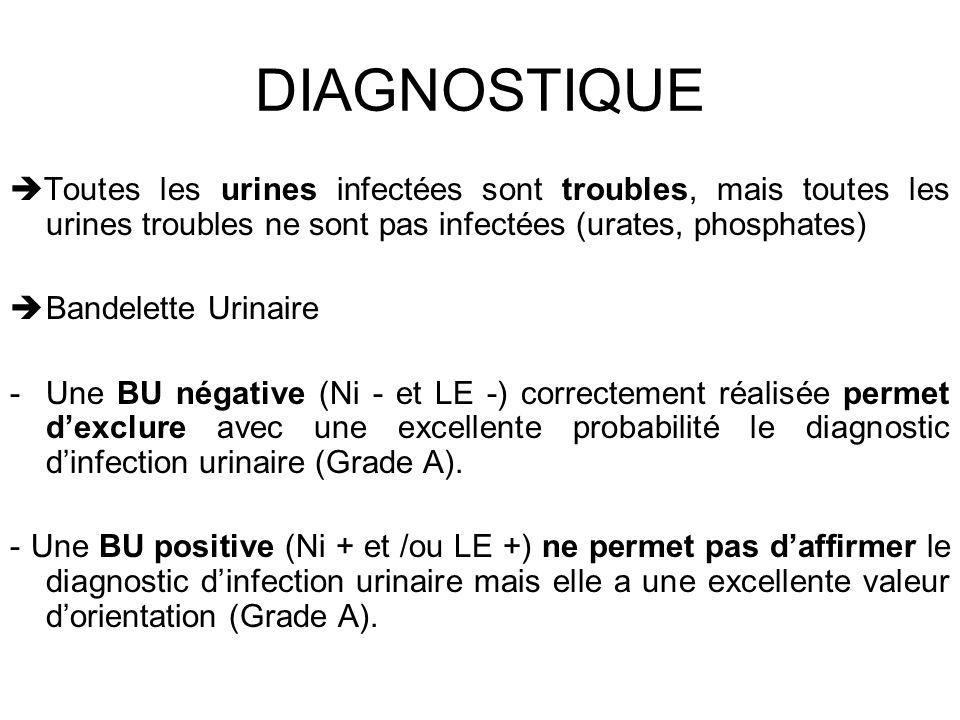 DIAGNOSTIQUE Toutes les urines infectées sont troubles, mais toutes les urines troubles ne sont pas infectées (urates, phosphates)