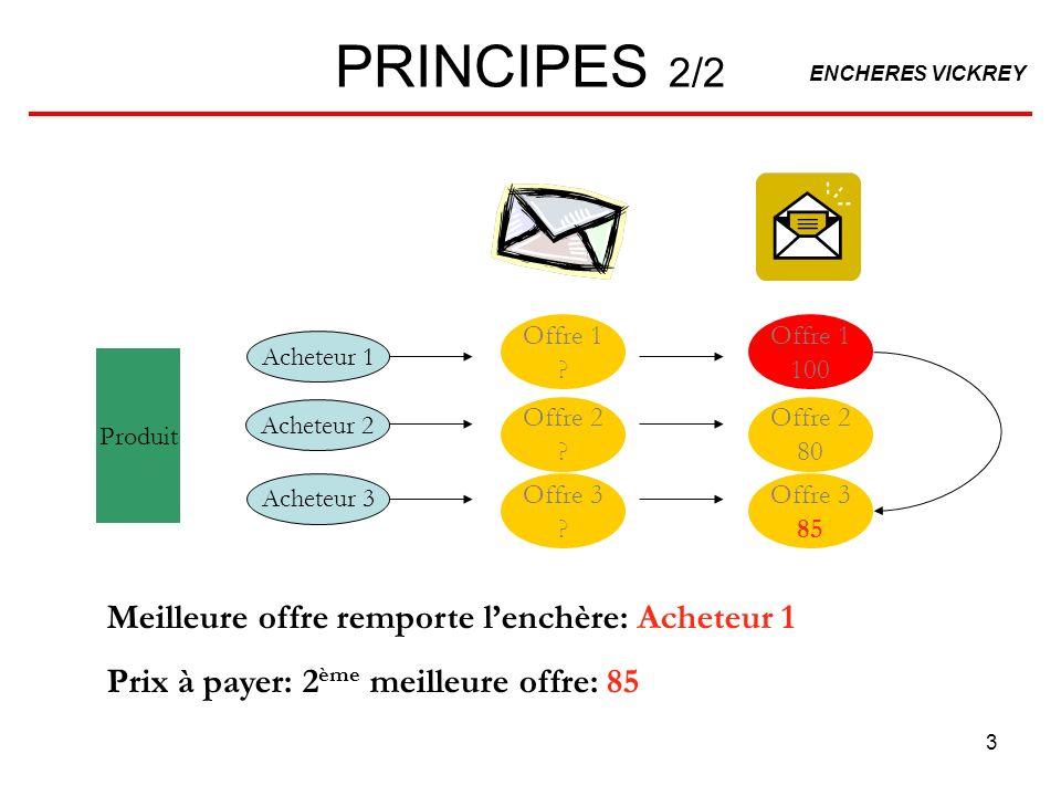 PRINCIPES 2/2 Meilleure offre remporte l'enchère: Acheteur 1