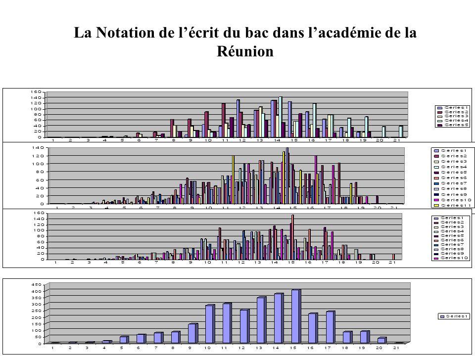 La Notation de l'écrit du bac dans l'académie de la Réunion