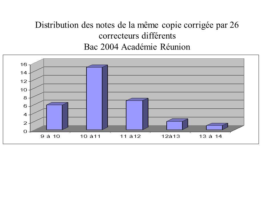 Distribution des notes de la même copie corrigée par 26 correcteurs différents Bac 2004 Académie Réunion