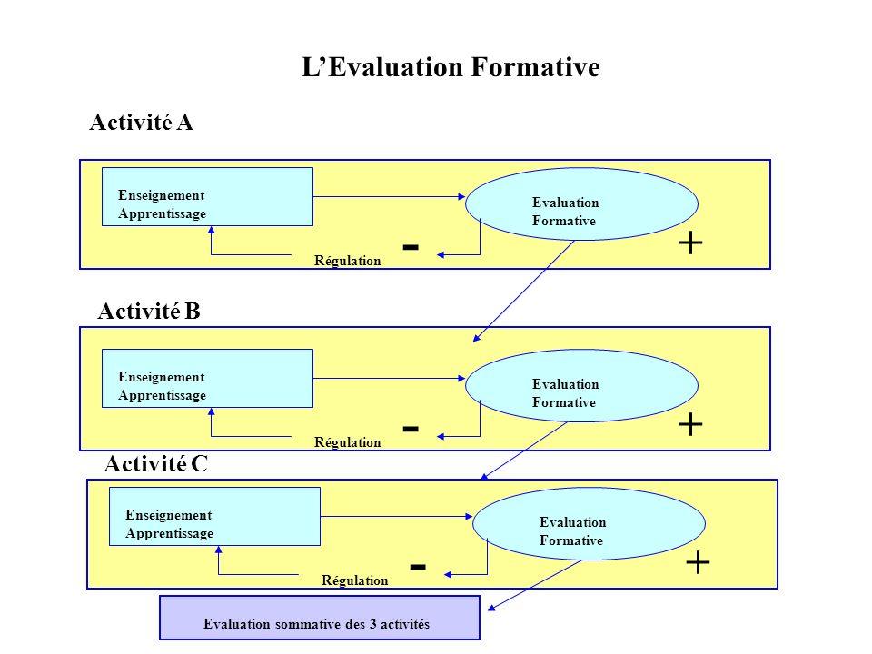 L'Evaluation Formative Evaluation sommative des 3 activités