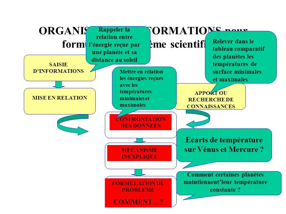 ORGANISER DES INFORMATIONS pour formuler un problème scientifique