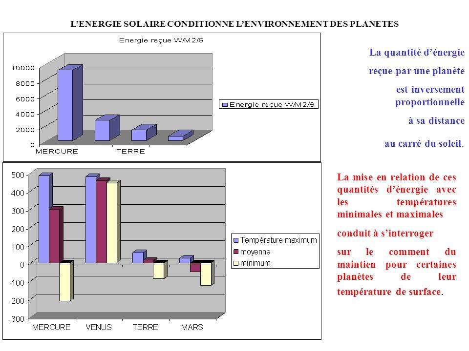 L'ENERGIE SOLAIRE CONDITIONNE L'ENVIRONNEMENT DES PLANETES