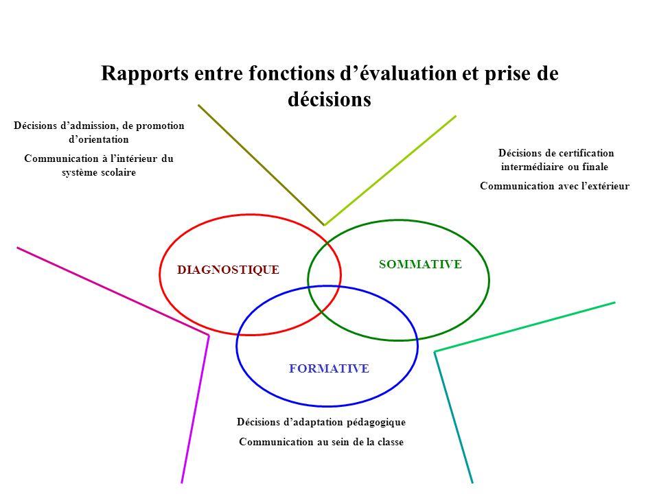Rapports entre fonctions d'évaluation et prise de décisions