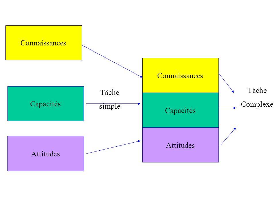 Connaissances Connaissances Tâche Complexe Capacités Tâche simple Capacités Attitudes Attitudes