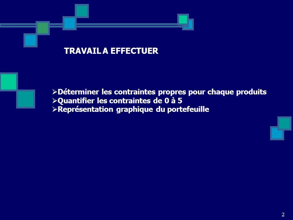 TRAVAIL A EFFECTUER Déterminer les contraintes propres pour chaque produits. Quantifier les contraintes de 0 à 5.
