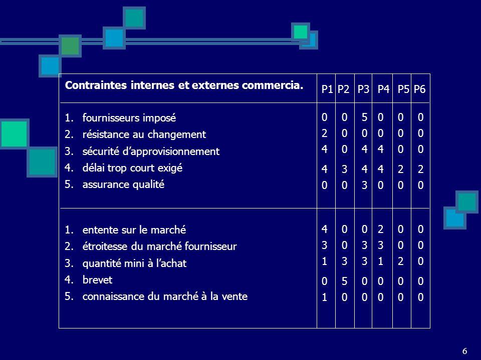 Contraintes internes et externes commercia. P1 P2 P3 P4 P5 P6