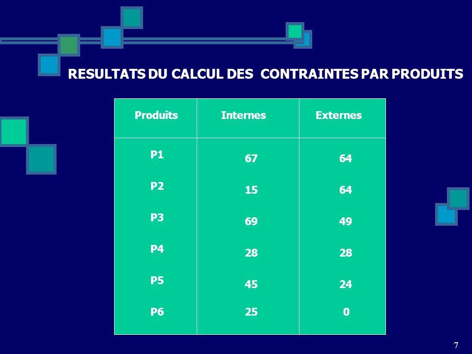RESULTATS DU CALCUL DES CONTRAINTES PAR PRODUITS