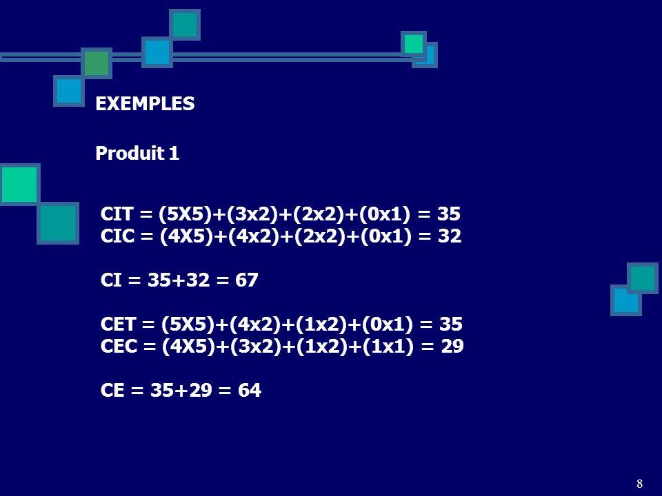 CIT = (5X5)+(3x2)+(2x2)+(0x1) = 35 CIC = (4X5)+(4x2)+(2x2)+(0x1) = 32