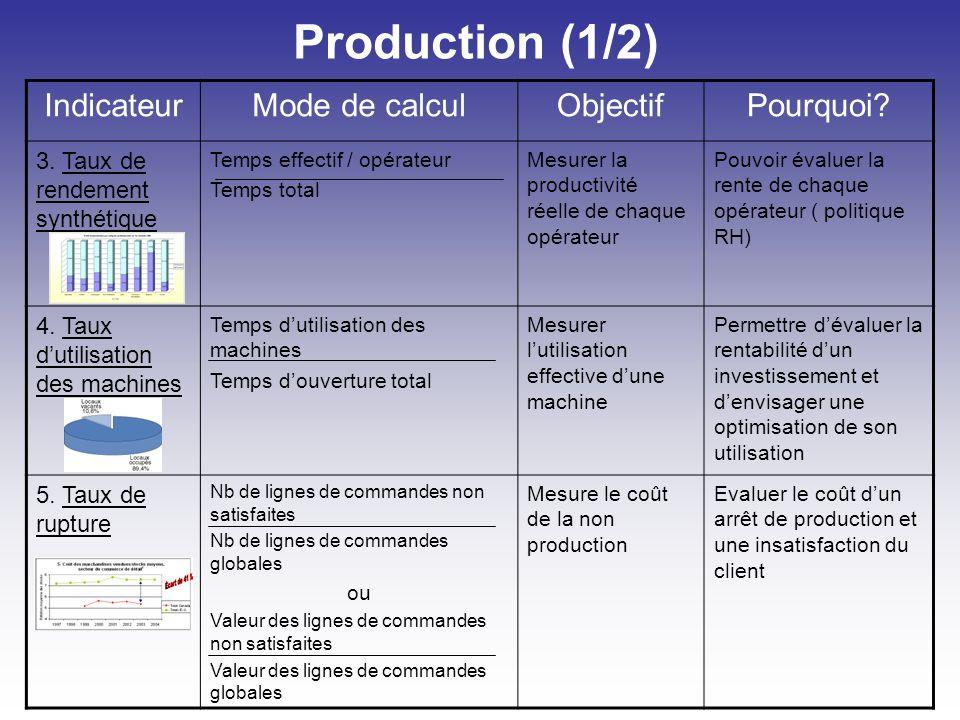 Production (1/2) Indicateur Mode de calcul Objectif Pourquoi