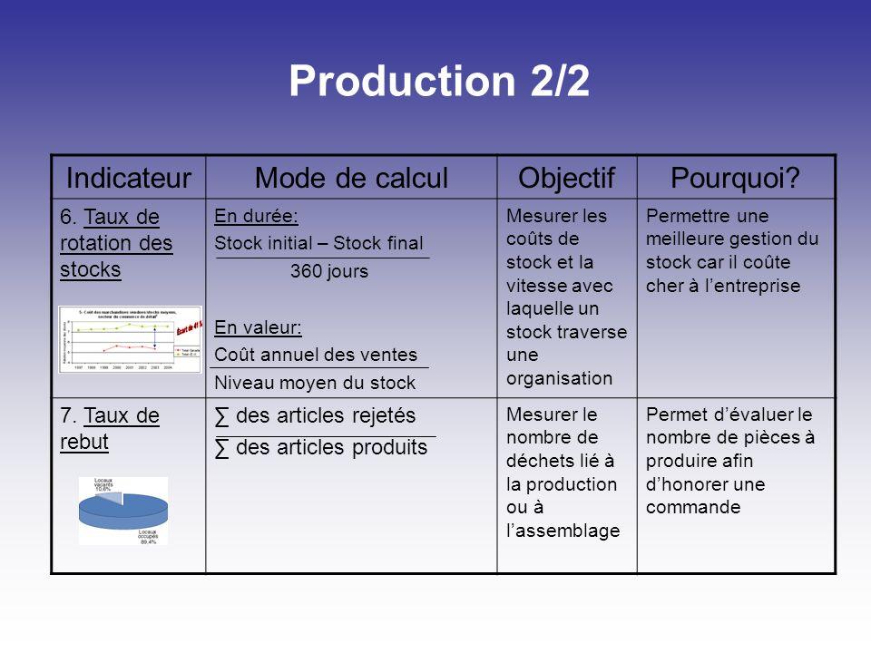 Production 2/2 Indicateur Mode de calcul Objectif Pourquoi