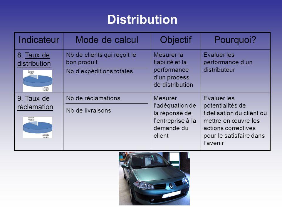 Distribution Indicateur Mode de calcul Objectif Pourquoi