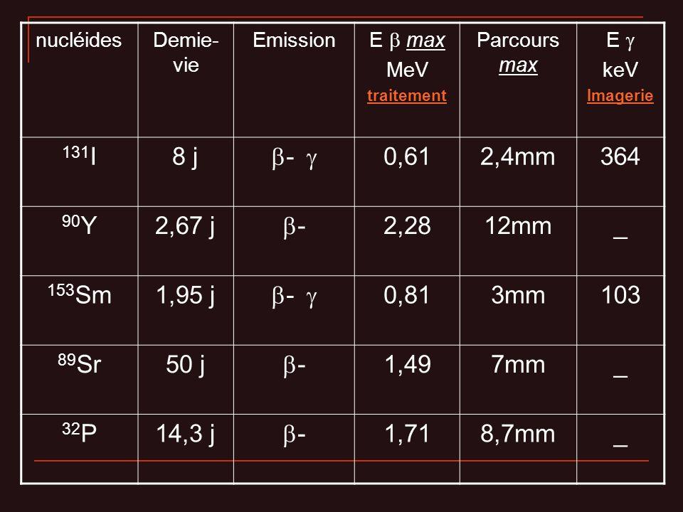 nucléidesDemie-vie. Emission. E  max. MeV. traitement. Parcours max. E  keV. Imagerie. 131I. 8 j.