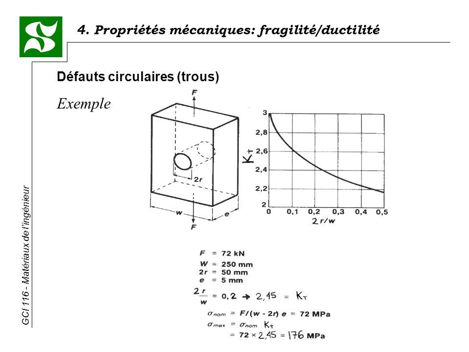 Défauts circulaires (trous)