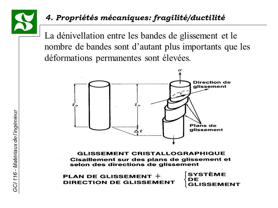 La dénivellation entre les bandes de glissement et le nombre de bandes sont d'autant plus importants que les déformations permanentes sont élevées.